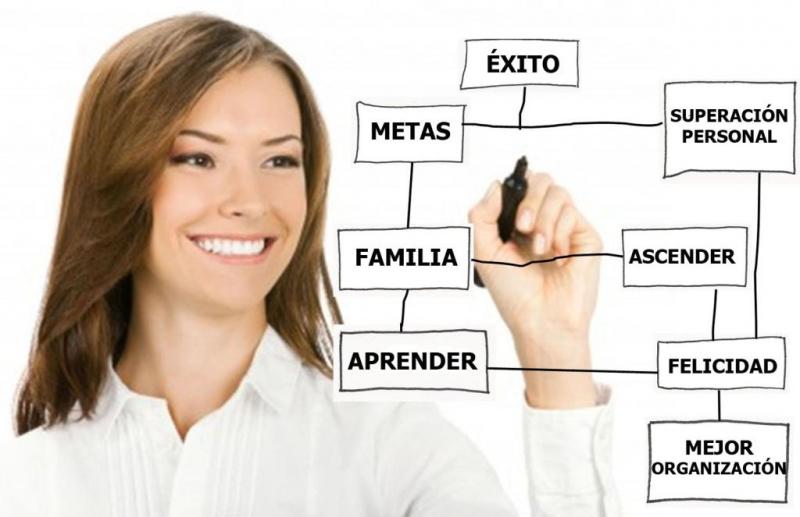 """Formación en el club cambra de comerç: """"Mujer productiva, organizada y feliz"""""""